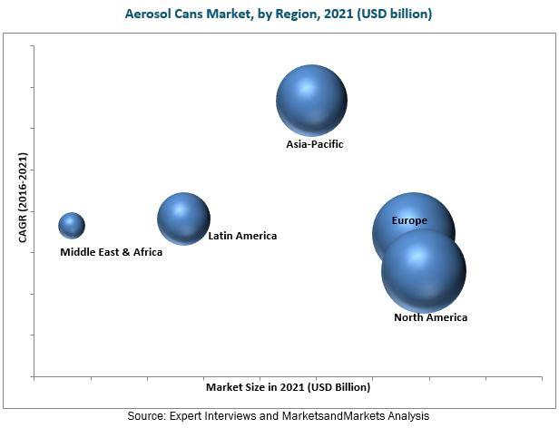 Aerosol Cans Market
