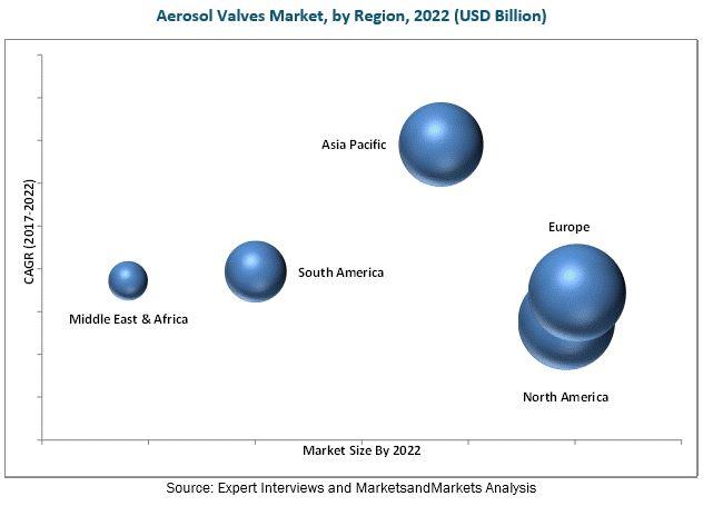Aerosol Valves Market
