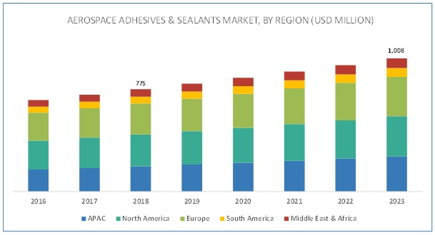Aerospace Adhesives & Sealants Market