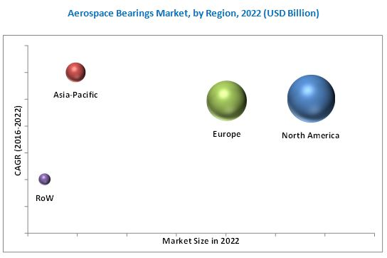 Aerospace Bearings Market