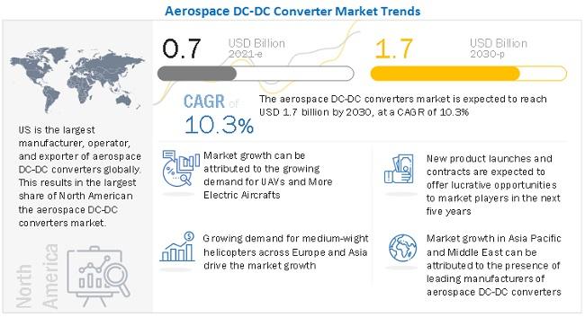Aerospace DC-DC Converter Market