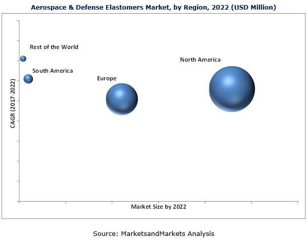 Aerospace & Defense Elastomers Market