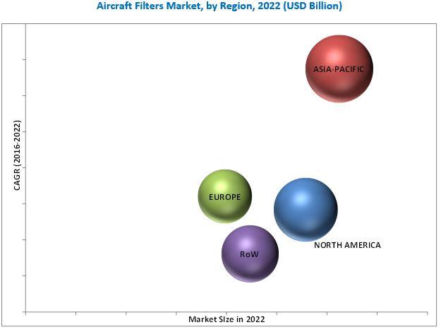 Aerospace Filters Market