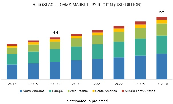 Aerospace Foams Market