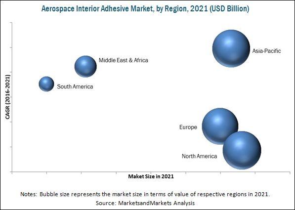 Aerospace Interior Adhesive Market