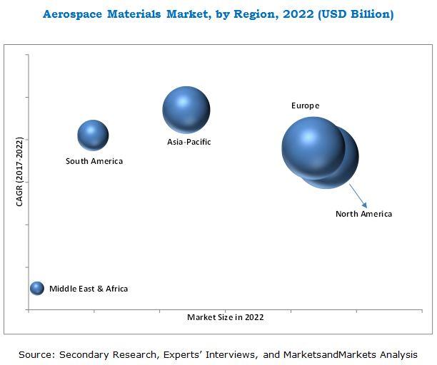 Aerospace Material Market