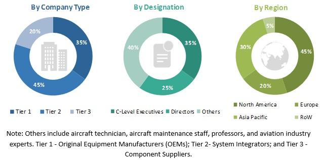 Aerospace Tanks Market