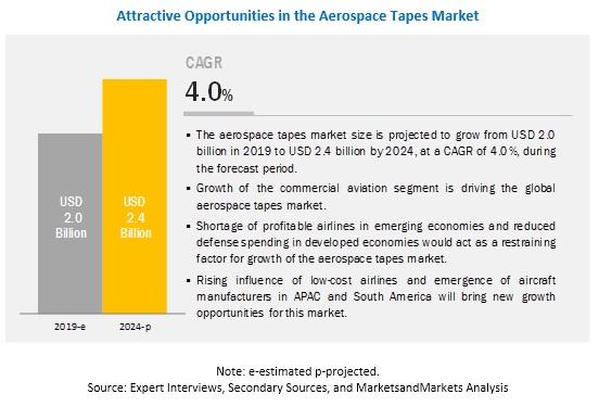 Aerospace Tapes Market