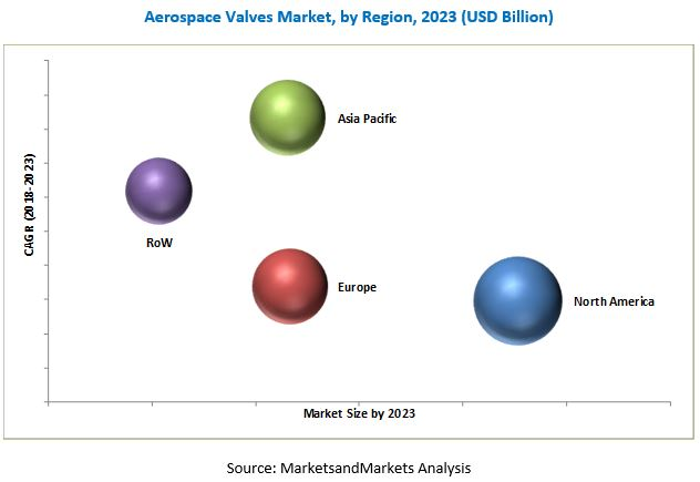 Aerospace Valves Market
