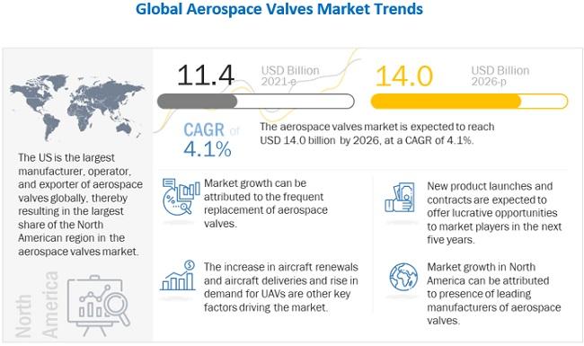 Aerospace Valves Market