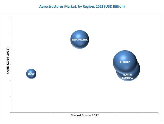 Aerostructures Market