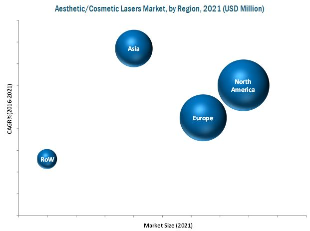 Cosmetic Lasers Market - By Region 2021