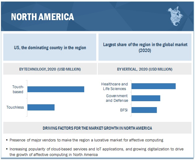 Affective Computing Market by Region