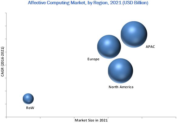 Affective Computing Market
