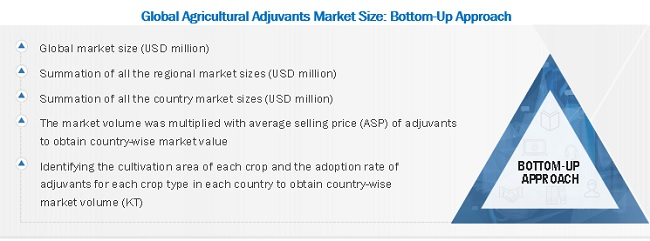 Agricultural Adjuvants Market Bottom-Up Approach