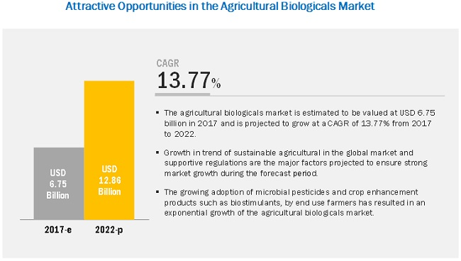 Agricultural Biologicals Market by Type, Source, Mode of Application
