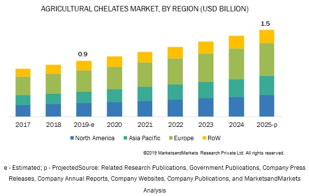 Agricultural Chelates Market
