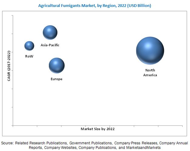 Agricultural Fumigants Market by Region