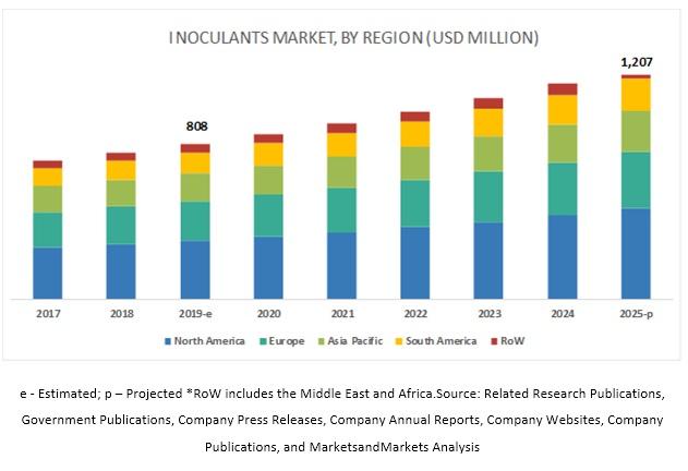 Inoculants Market