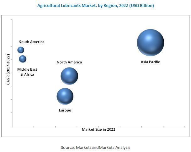 Agricultural Lubricants Market