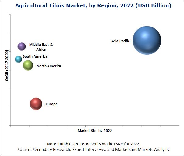 Agricultural Films Market by Type & Application - Global