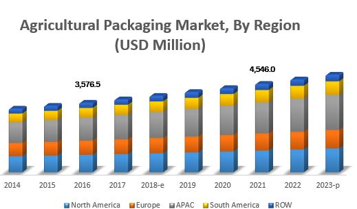 Agricultural Packaging Market