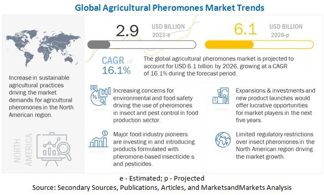 Agricultural Pheromones Market