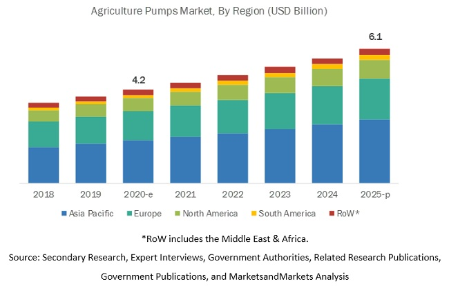 Agricultural Pump Market by Region