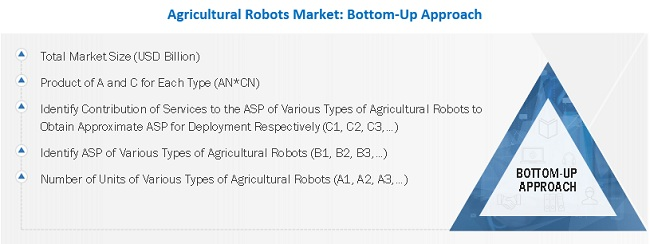 Agricultural Robots Market Bottom-Up Approach