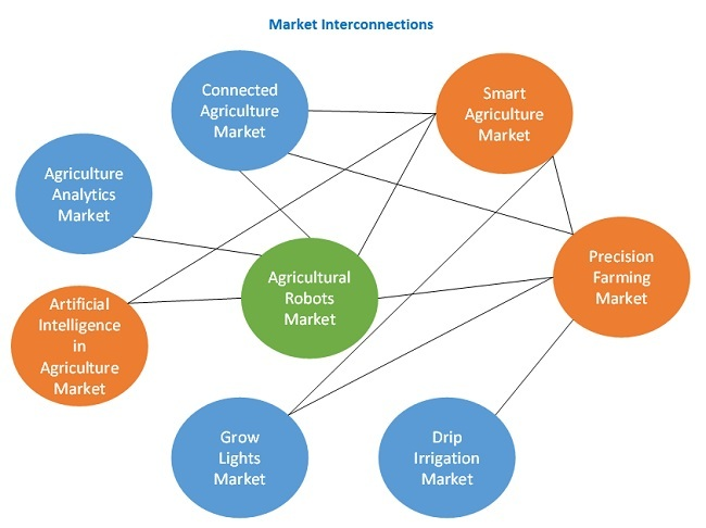 Agricultural Robots Market Interconnections