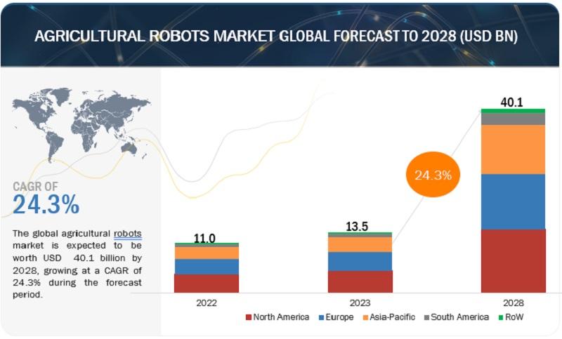 Image result for Robot Software Market - Global Forecast to 2022