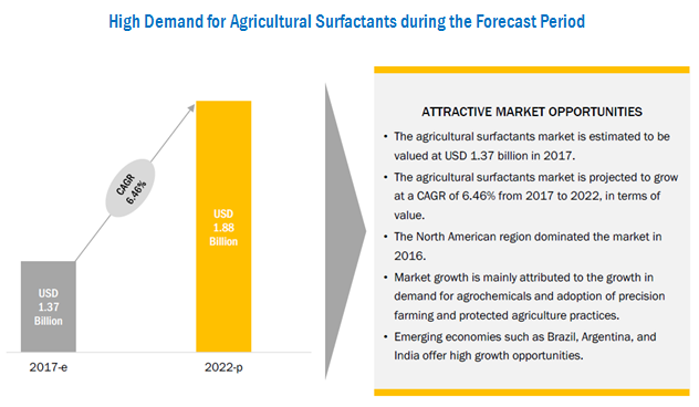 Agricultural Surfactants Market