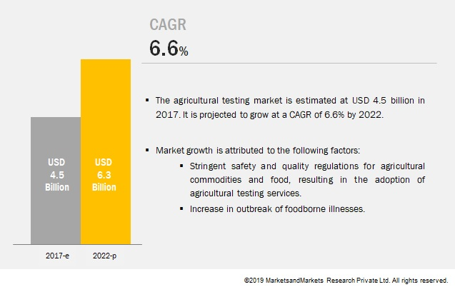 Agricultural Testing Market By Sample | Application | Forecast - 2022