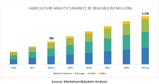 Agriculture Analytics Market