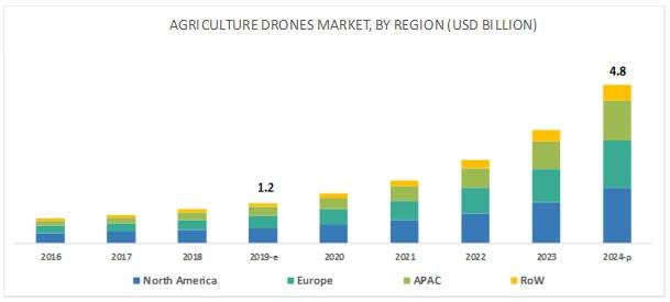 Agriculture Drones Market