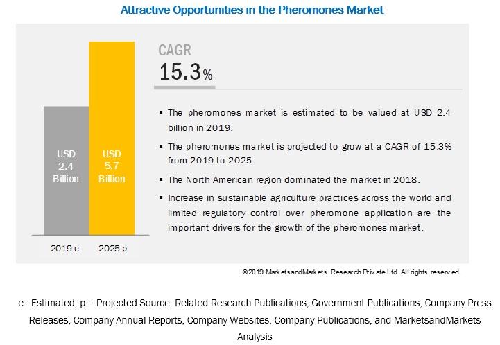 Pheromones Market in Agriculture
