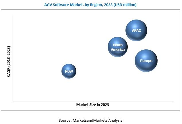 AGV Software Market