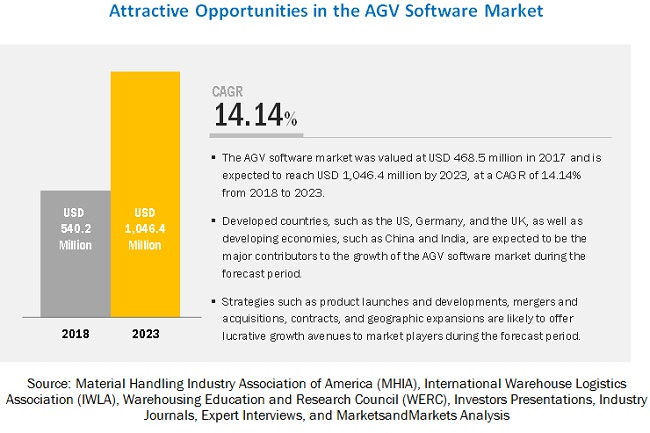 AGV Software Market