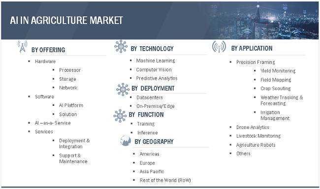 AI in Agriculture Market