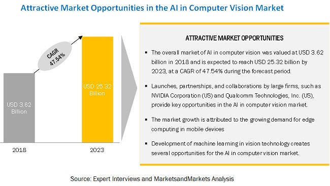 AI in Computer Vision Market