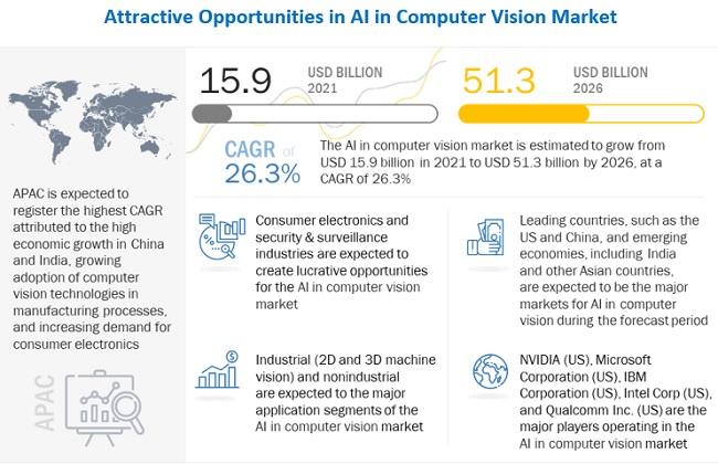 AI in Computer Vision Market