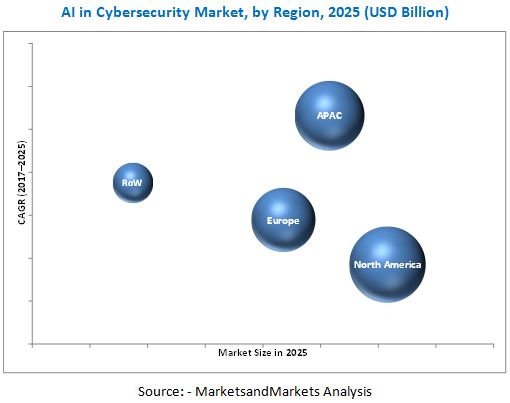 Artificial Intelligence in Cybersecurity Market