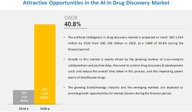 Artificial Intelligence In Drug Discovery Market By Component Technology Application End User Marketsandmarkets