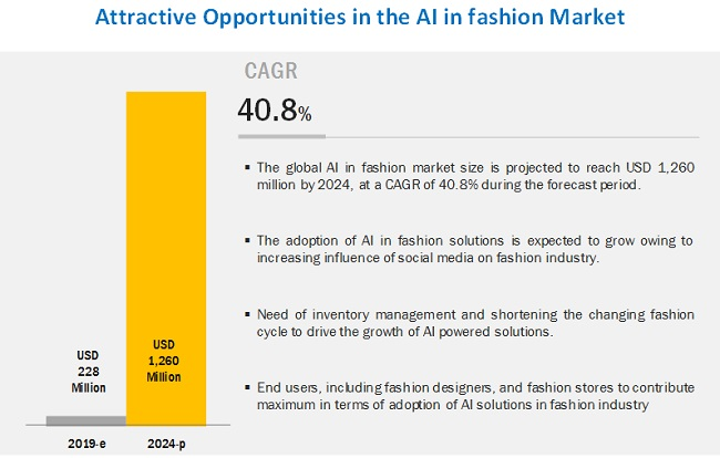 AI in Fashion Market