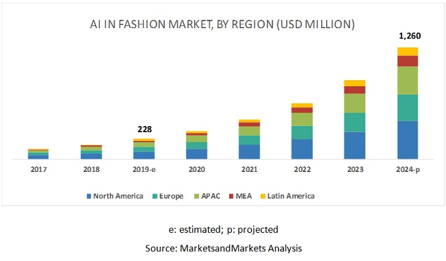 Ai In Fashion Market By Solutions Services 2024 Marketsandmarkets
