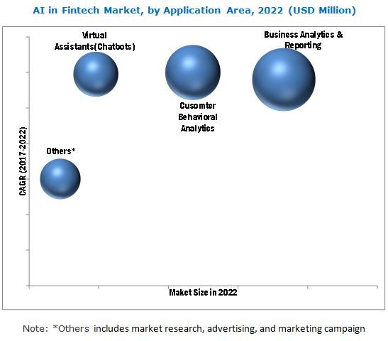 AI in Fintech Market by component & region - Global Forecast