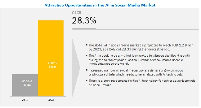 AI in Social Media Market Size, Share and Global Market Forecast to 2023 | MarketsandMarkets