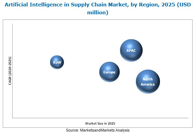 Artificial Intelligence in Supply Chain Market