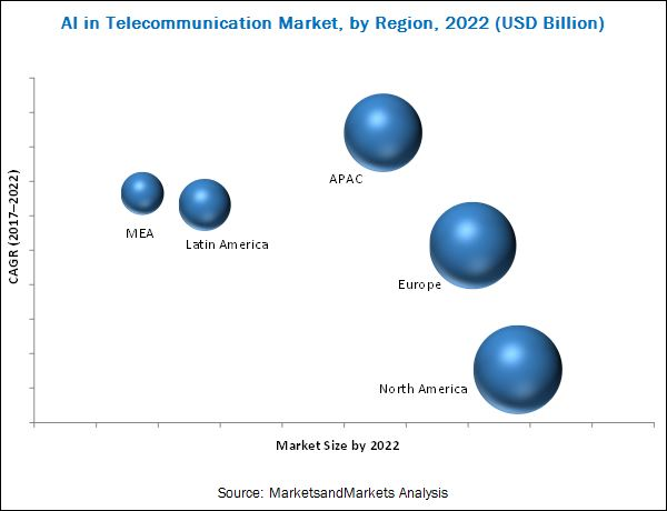 AI in Telecommunication Market