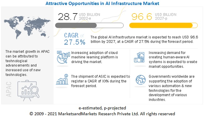 AI Infrastructure Market